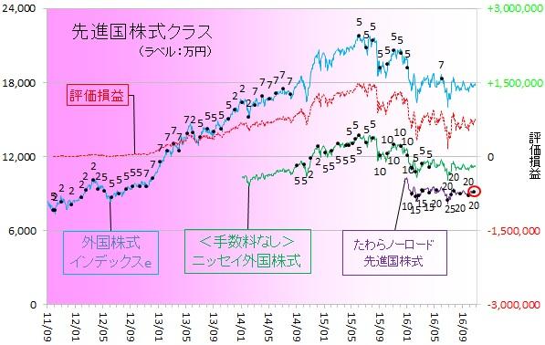 外国株式161001