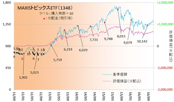 国内株式161102