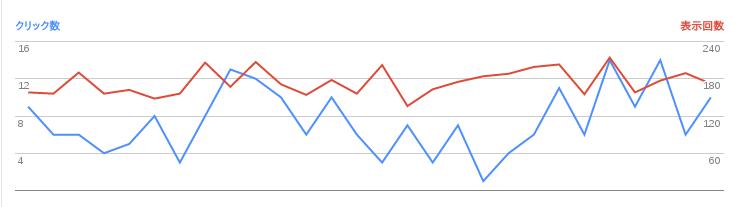 2016/07/02の検索数推移グラフ