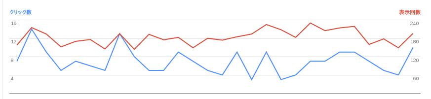 2016/08/02の検索数推移グラフ