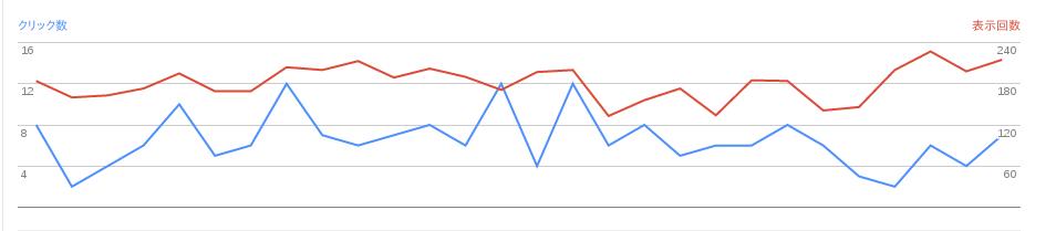 2016/09/02の検索数推移グラフ