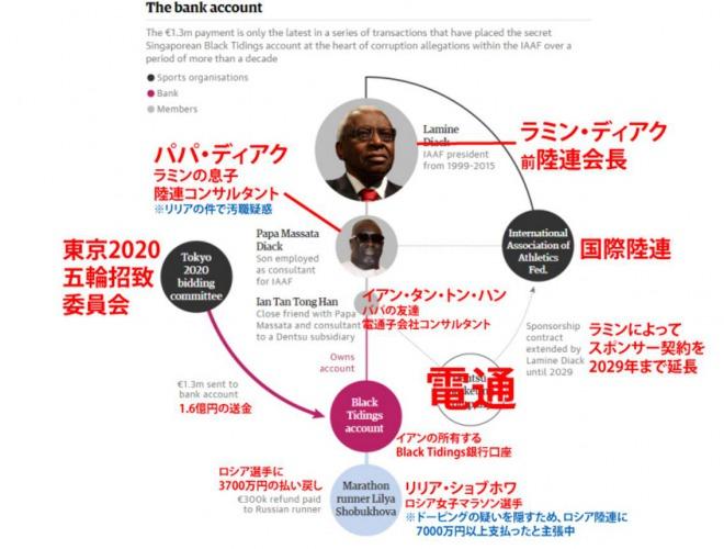 2020年東京オリンピック招致で「日本からの賄賂」が発覚か...銀行口座から約2億円超がIOC委員に送金…フランス検察が捜査