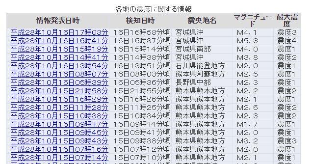 【満月】東北地方で地震が相次ぐ…最大震度4と3の地震発生 M5.3 震源地は宮城県沖 深さ約20km