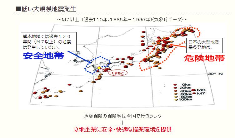熊本県の企業誘致ページに東日本は地震多発「危険地帯」の文字 → 県の魅力を伝えるパンフレットなどには「大規模地震と無縁の土地柄。過去120年M7.0以上の地震なし」との記載...現在は閲覧できない状態に