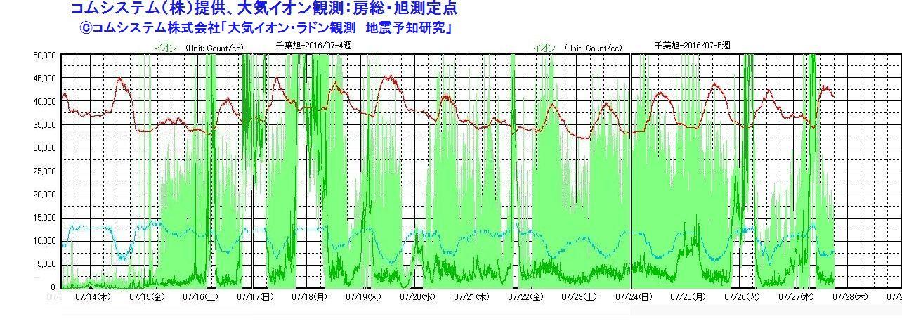 【地震予知】関東南部や千葉県で「磯臭い」匂いがするという報告が多数あり…房総半島の「大気イオン濃度」も急激に増加か
