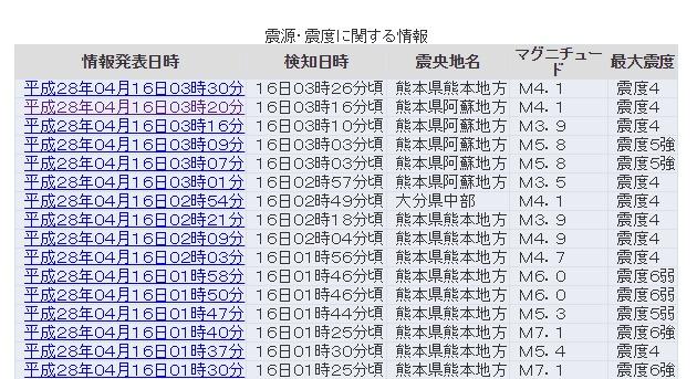 【九州】地震の震源が東に移動か?熊本県「阿蘇地方」で震度5強が発生
