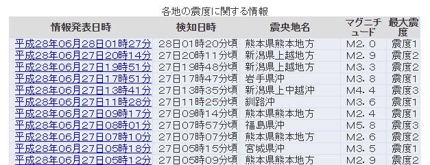 【地震予知】長野・新潟で震度1以上の地震が25日以降「10回」以上も…地震の前触れか