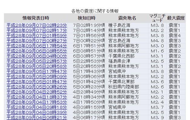熊本で「震度3と4」の地震が発生!沖縄・宮古島でも震度3…地震活動活発、増加傾向か