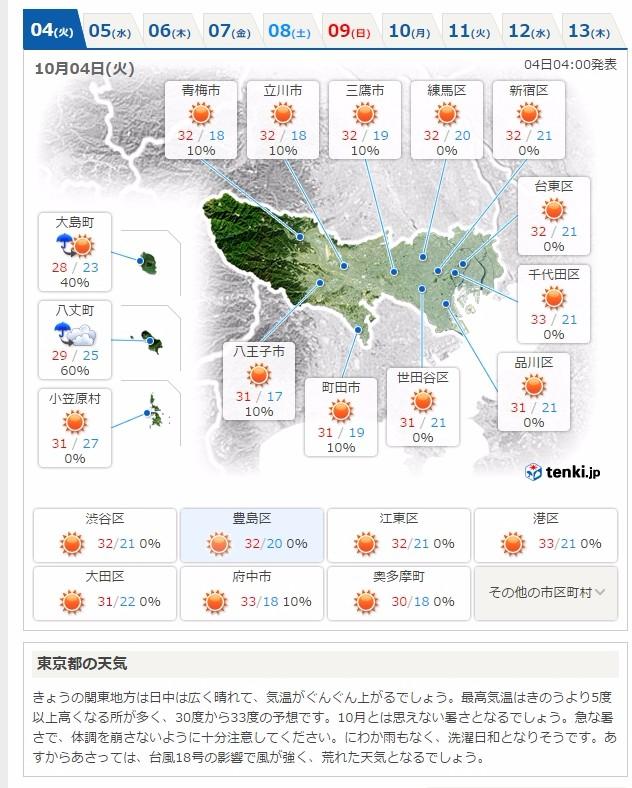 本日10月4日の東京・千代田区など「最高気温33℃」の場所も!台風接近で危険な暑さに…1875年の統計開始以来、10月に33度台になった記録はなし