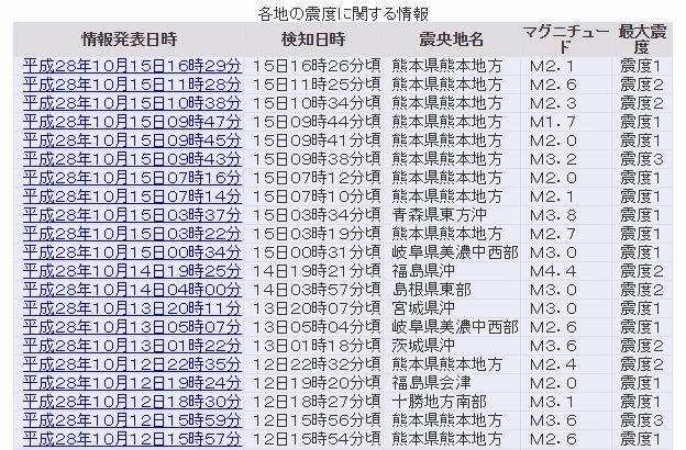 【群発】熊本で小規模の有感地震が増加!既に8回も発生…最大震度は3