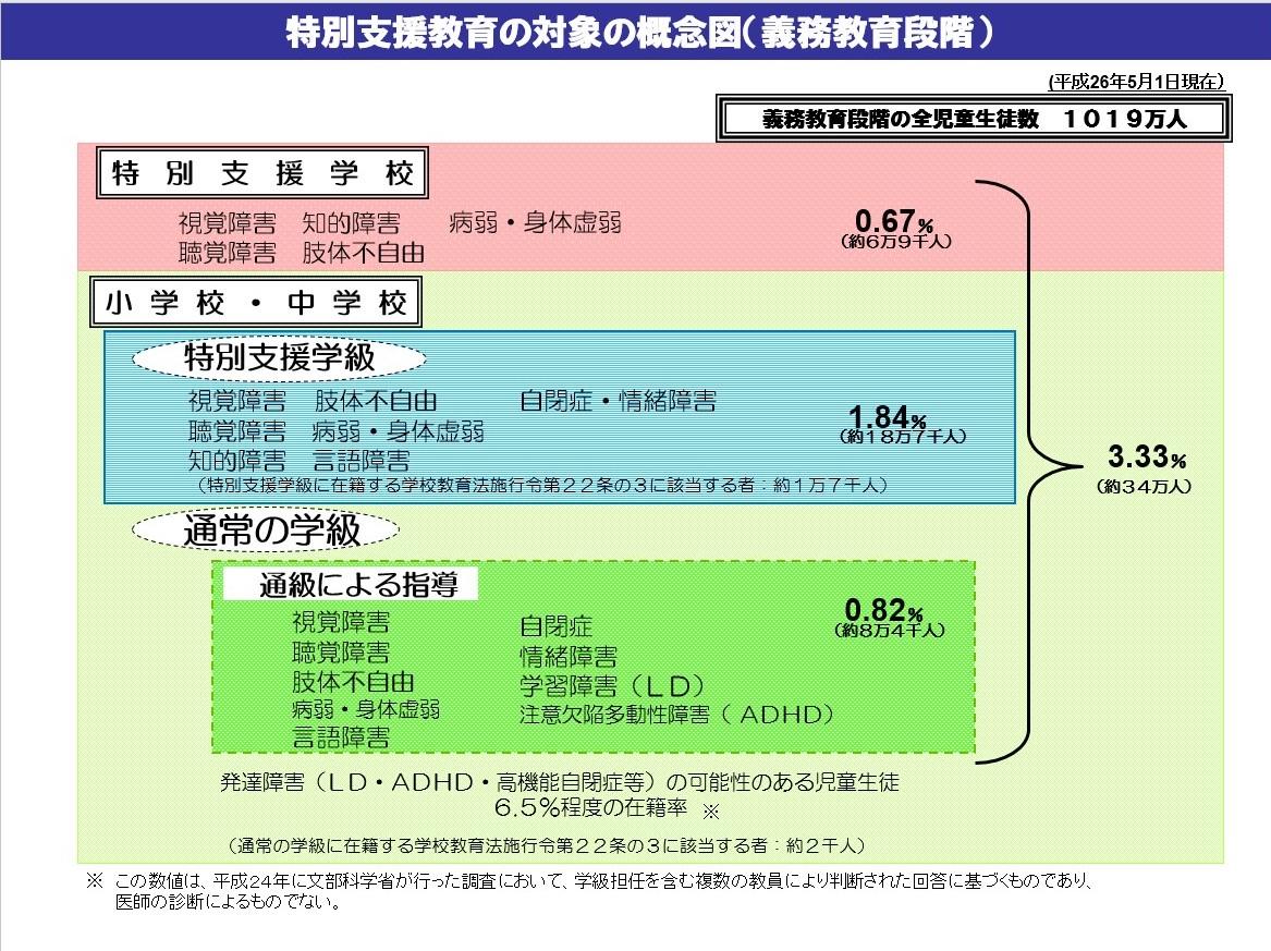 ピグマリオン 特別支援教育概念図(平成26年5月1日現在)