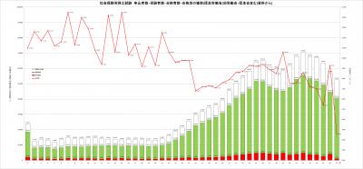 第47回社会保険労務士試験合格率グラフ