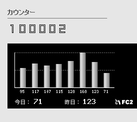 アクセス数10万達成