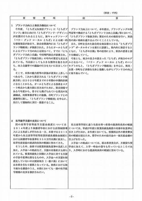 「民進党・無所属クラブ」年度中間期 政策推進・予算化要望 知事回答!③